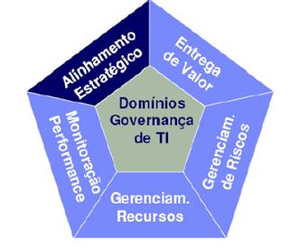 5 Pilares da Governança