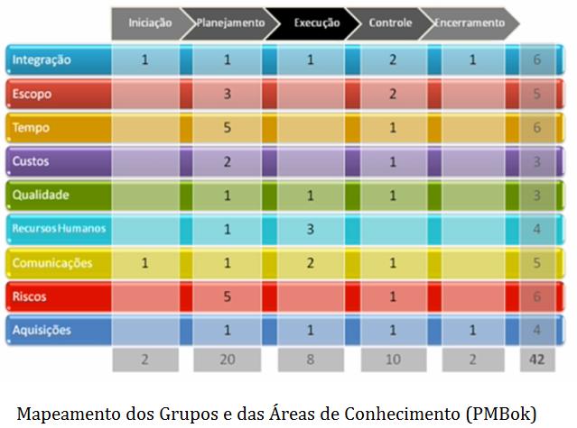Total de Processos distribuídos em cada Grupo e Área de Conhecimento.