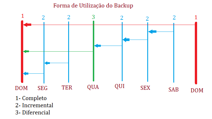 Formas de Utilizacao do Backup